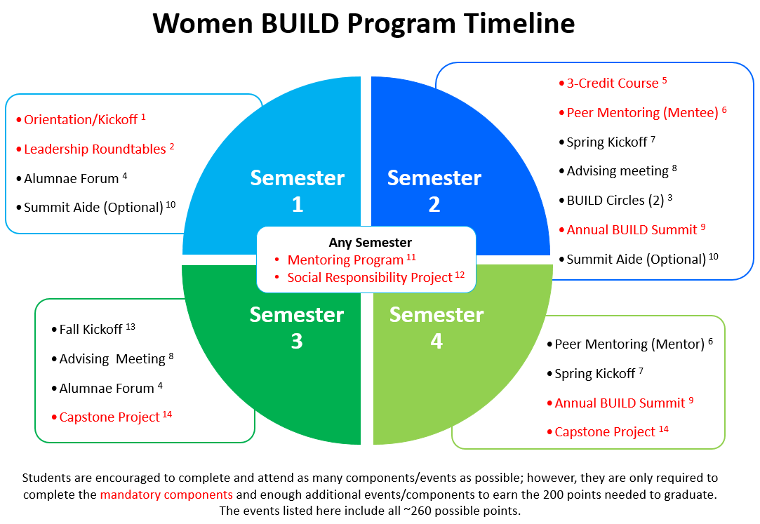 visual timeline of women build program